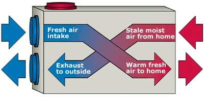 air exchanger diagram