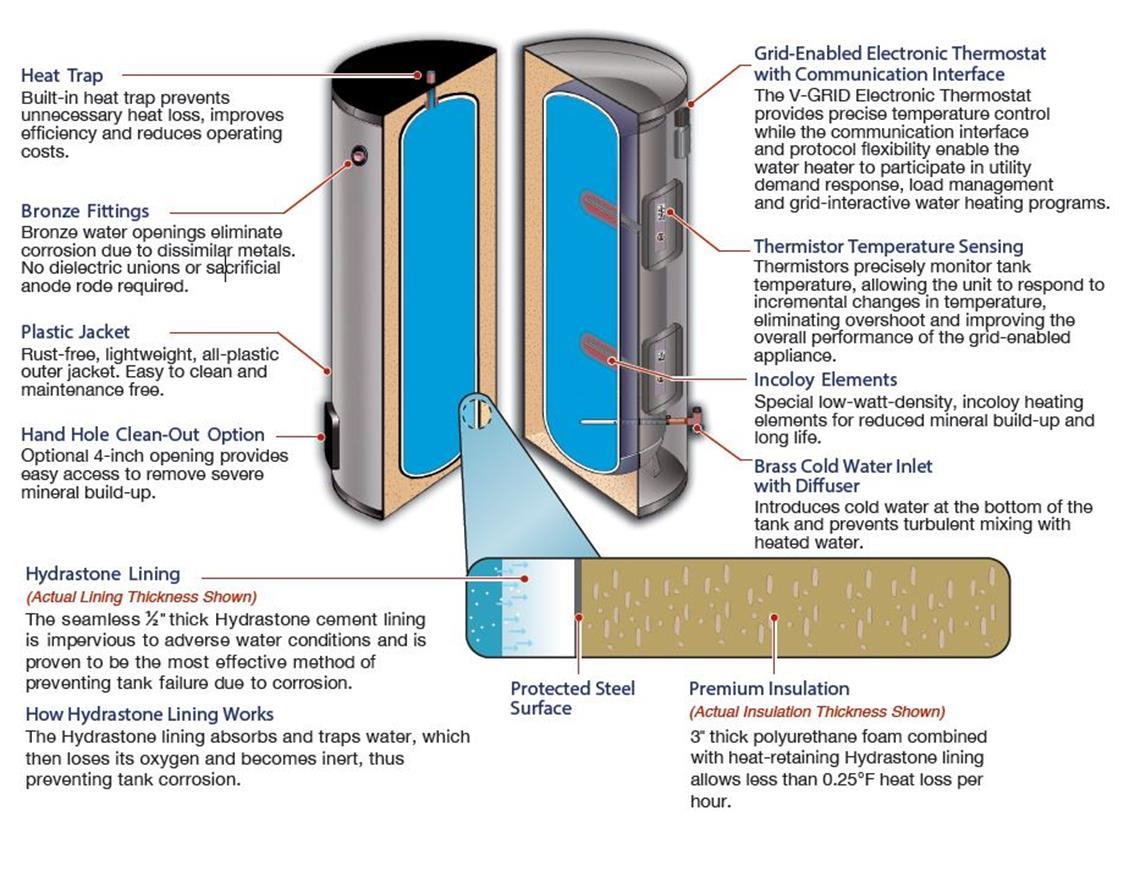 Cutaway diagram of the Vaughn Thermal Corporation Grid-Enabled Water Heater