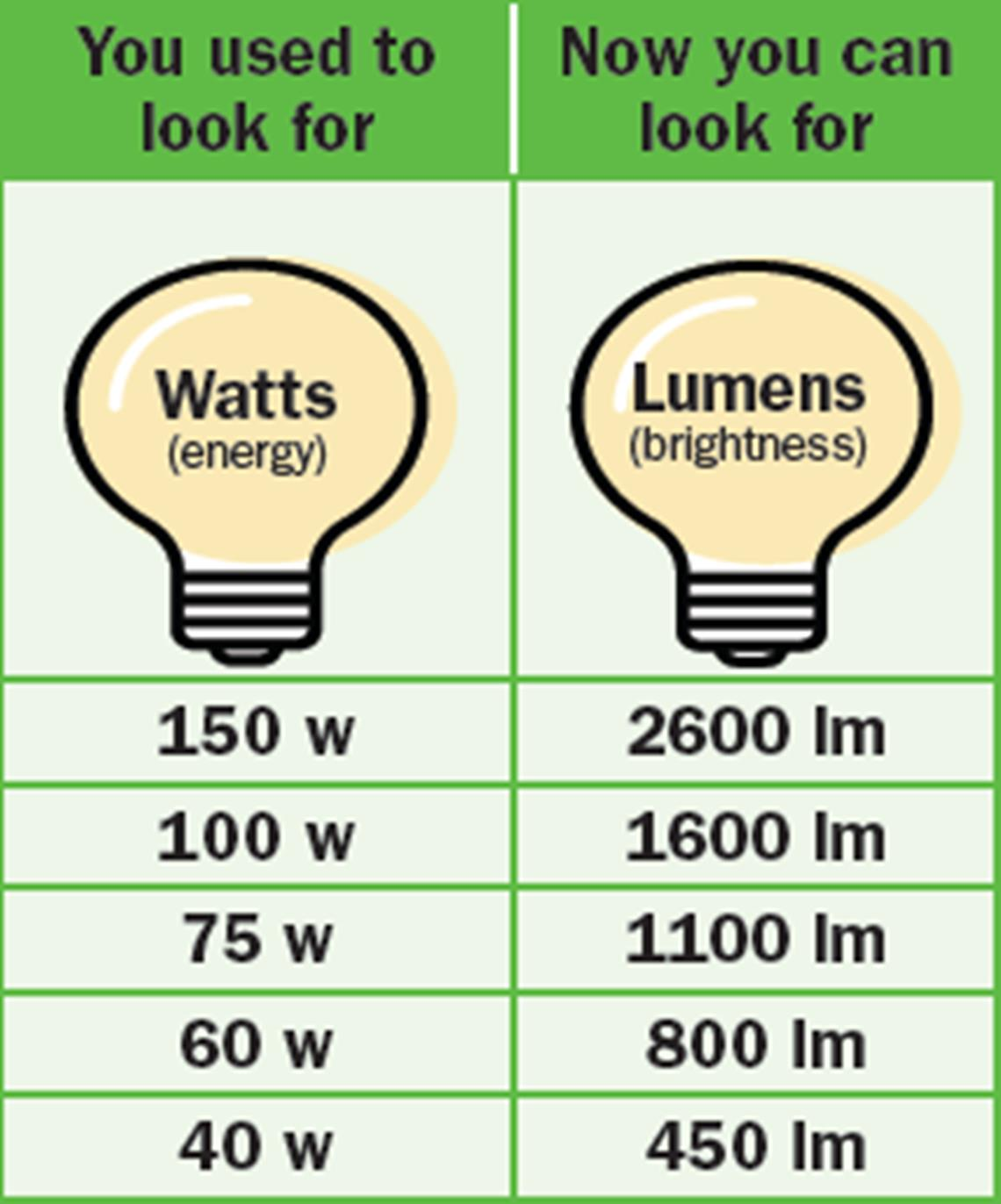 watt to lumen comparison chart